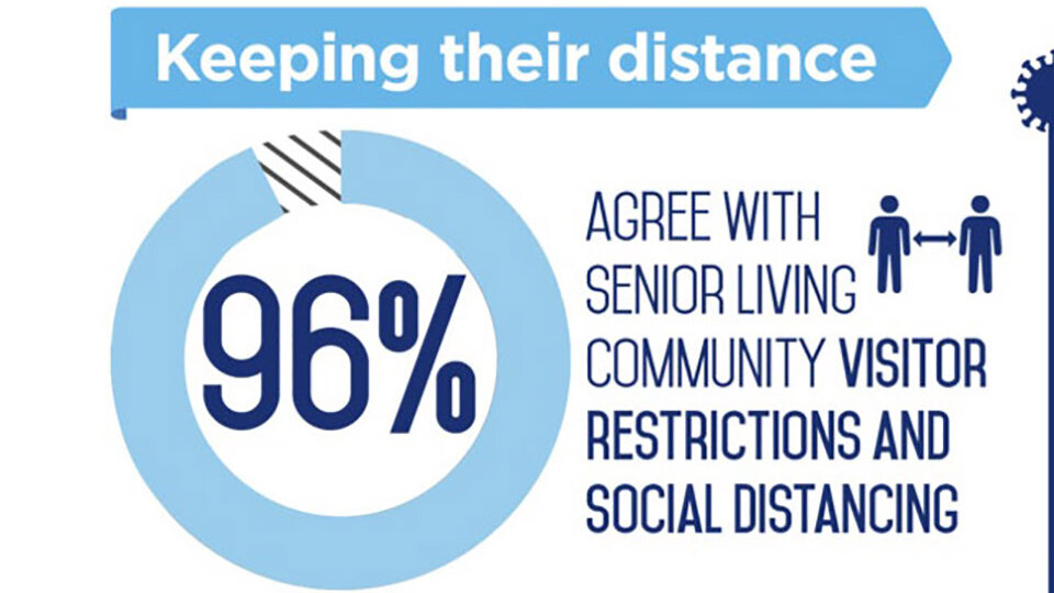 seniors agree with social distancing measures